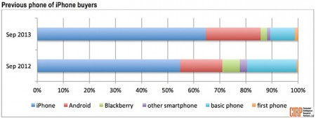 Android users switching to iPhone in increasing numbers