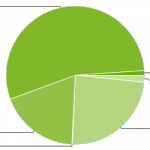Google release latest Android distribution chart