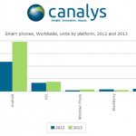 Smartphone sales begin to dip. Blackberry, Android and Windows Phone all see OS share slide.