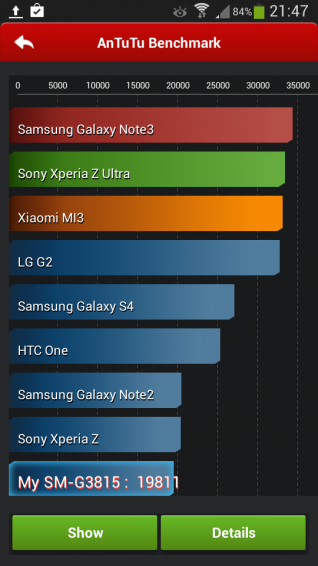 Galaxy Express 2 Benchmark Scores