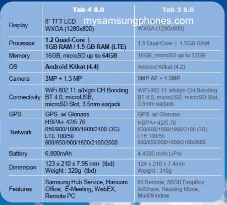 New Samsung tablets leaked