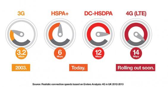 Final 4G Data Speeds