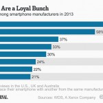 Are you brand loyal?