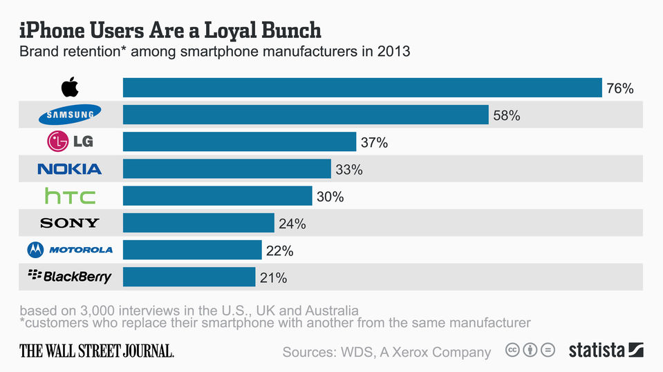 Are You Brand Loyal Coolsmartphone