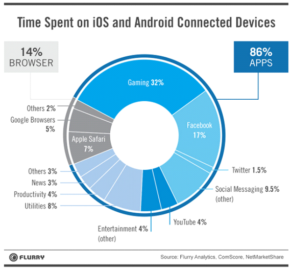 Gaming and social networks are a priority for mobile users