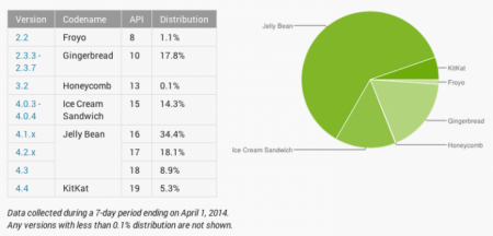 Googles latest Android Distribution