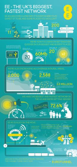 EE Network infographic