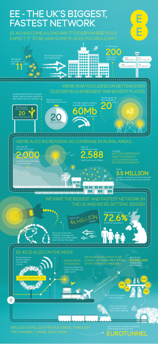 EE Network infographic
