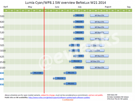 Schedule for Nokia Lumia Cyan update leaked