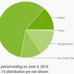 Google Distribution May 2014