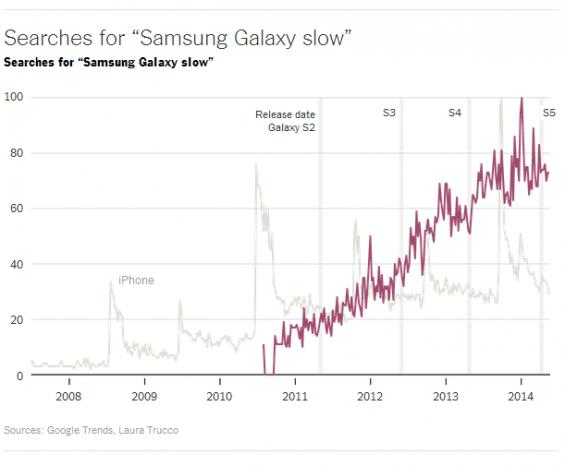 Samsung slow trend