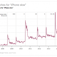 iPhone slow trend