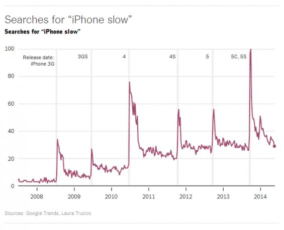 iPhone slow trend