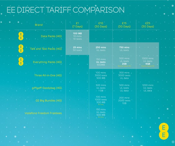EE Direct Tariff Comparison