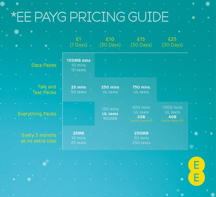 EE launch new Pay As You Go 4G Packs starting at £1 a week