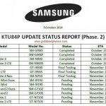Samsung Galaxy 4.4.4 Update dates leak