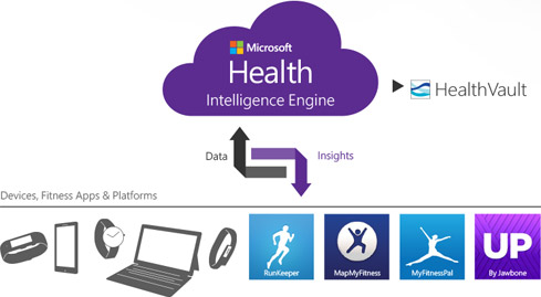 Microsoft announce the Microsoft Band