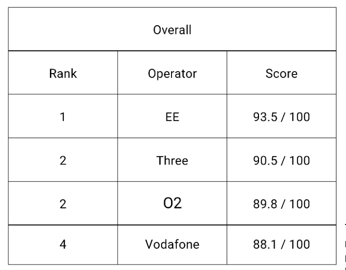 EE crowned as top mobile operator in London