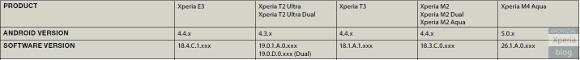 MWC   Xperia M4 Aqua leaks