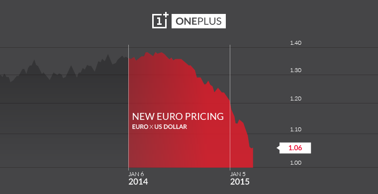 OnePlus increase the price of the One.
