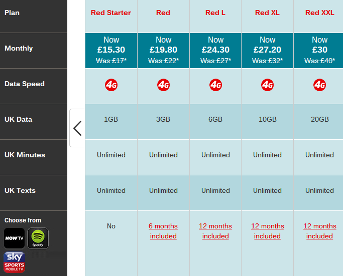Vodafone SIM only deals   reduced prices on Red plans