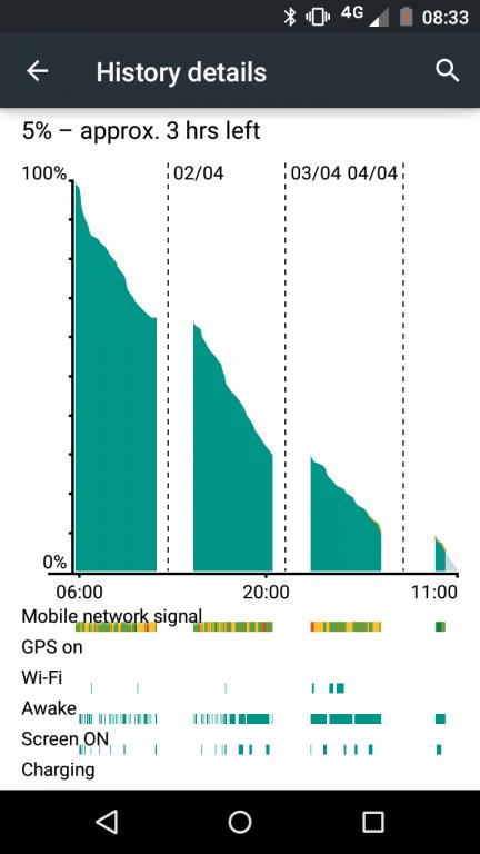 Motorola Moto G 4G 2015   Review