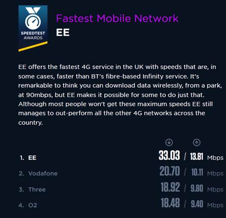 EE top Ookla speed tests