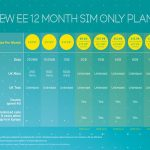 New EE SIM only plans go official