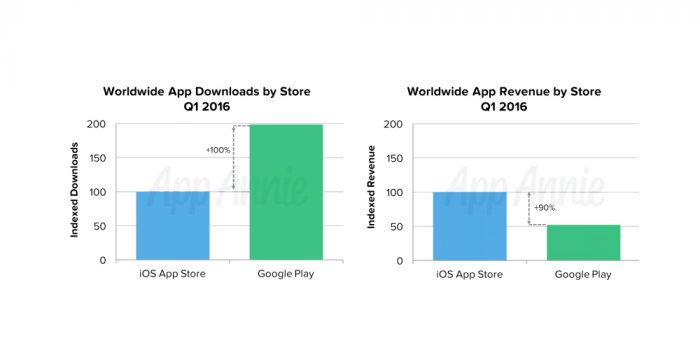 New data reveals contrast between Google Play and iOS app stores