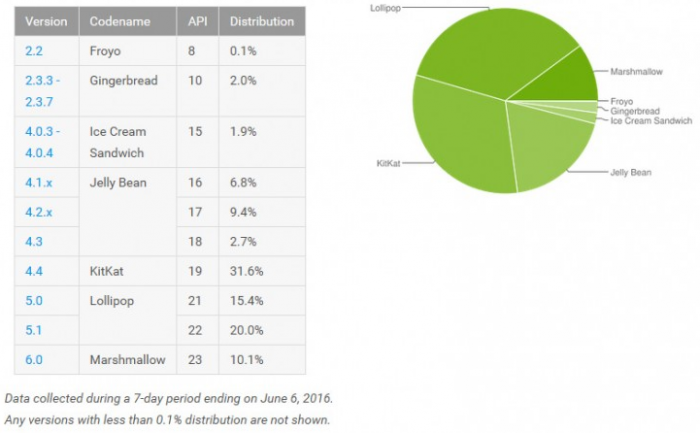 Android Distribution Numbers For June 2016