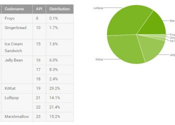 Android Distribution August 2016