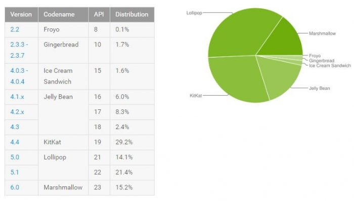 Android distribution numbers for the week to August 1st