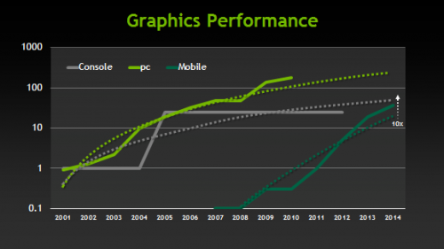 Mobile games are poised to get console like graphics