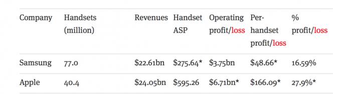 Samsung profit vs apple