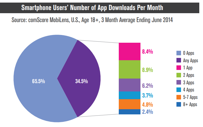 More transactions performed on mobile, but less apps downloaded