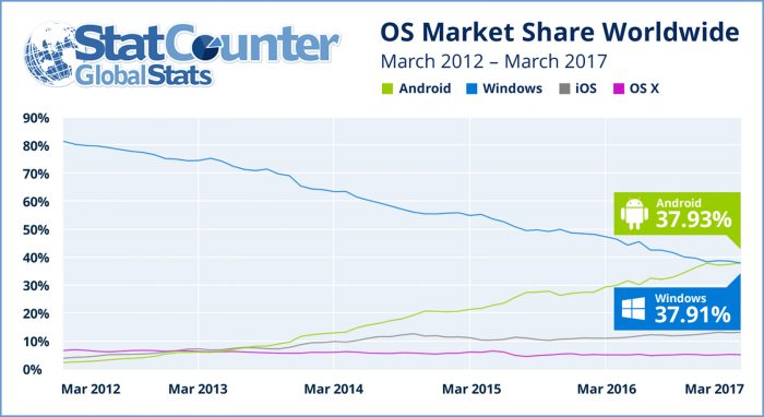 Internet use now higher on Android than Windows