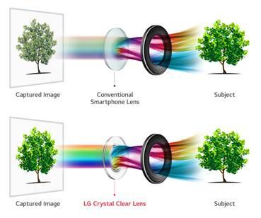 LG V30 pushes smartphone cameras