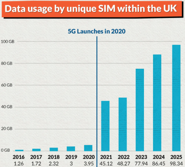 Ready for 5G? Youre going to need a bigger package.