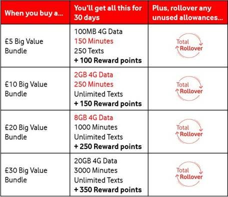 Vodafone improve Bundle offers