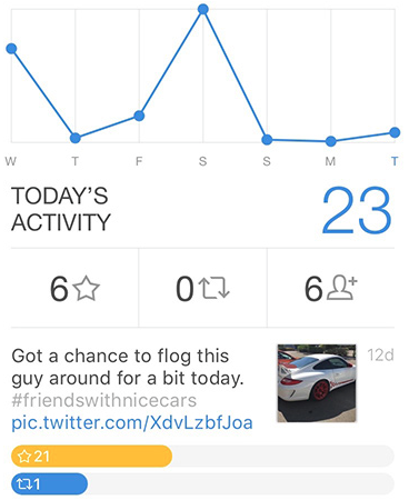 The coolest Twitter apps for Bloggers